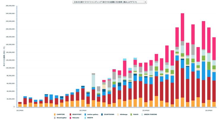 2015年を振り返る、日本のクラウドファンディング市場